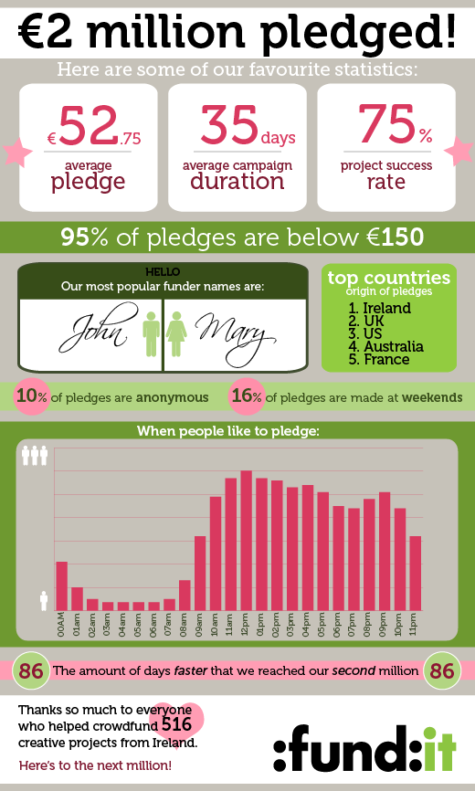 Infographic for Fund it statistics