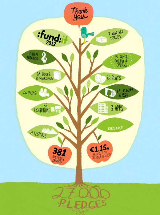 Fund it Tree